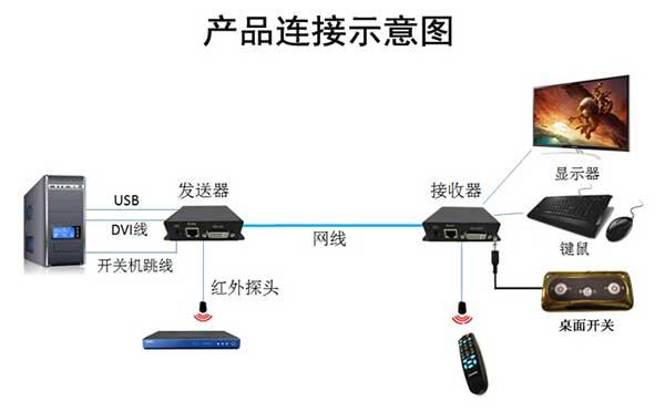 KVM延长器运用