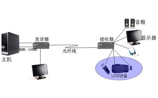 KVM延长器安全性