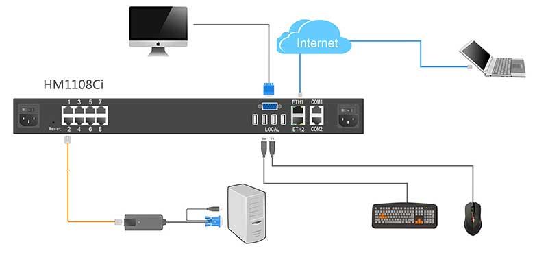 HM1108Ci-ipkvm连接示意图