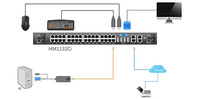 HM1132Ci连接示意图