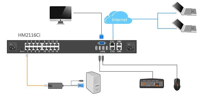 HM2116Ci 16口2远程用户数字KVM切换器