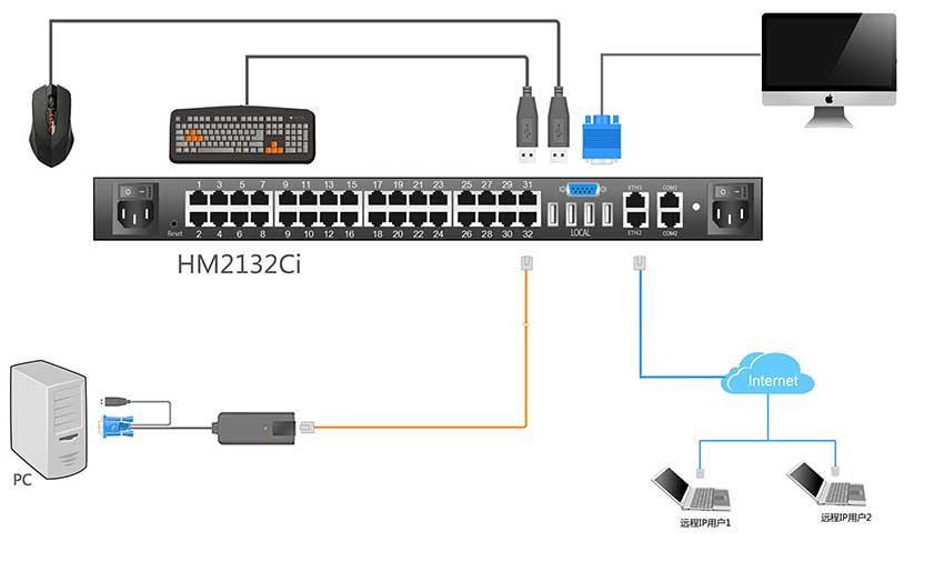 HM2132Ci连接示意图