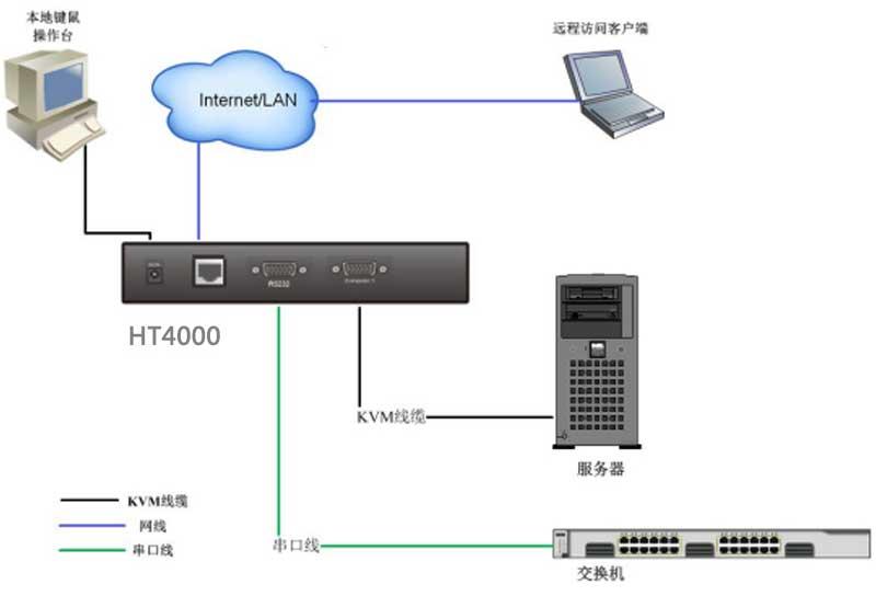 HT4000连接示意图