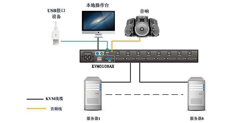 KVM0108AH连接示意图