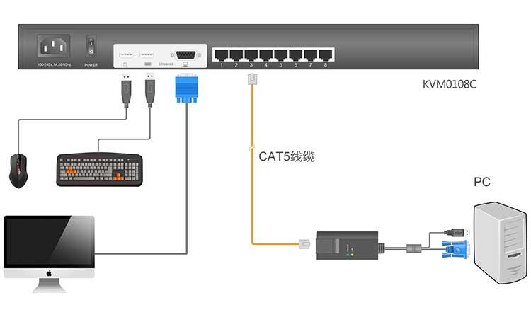 KVM0108C连接示意图