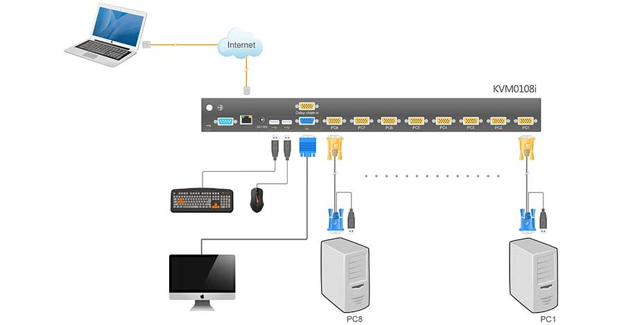 KVM0108i连接示意图