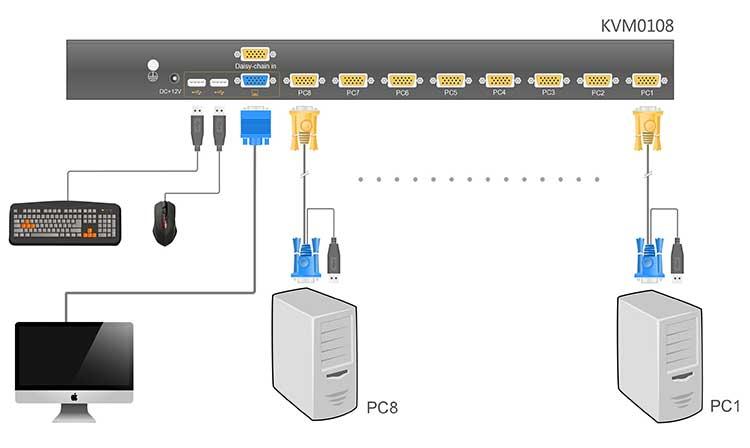KVM0108连接示意图