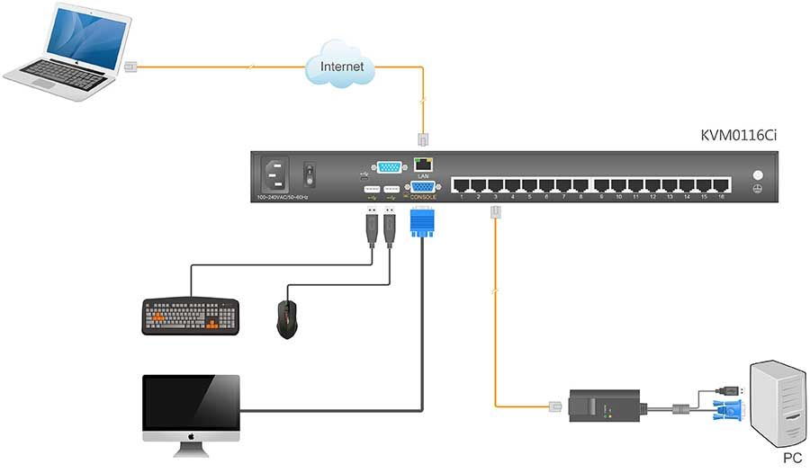 KVM0116Ci连接示意图