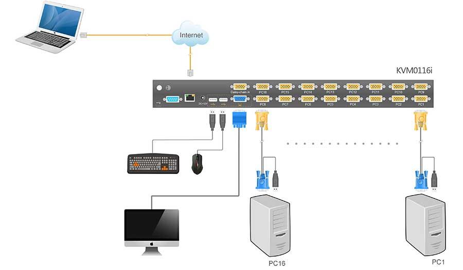 KVM0116i连接示意图