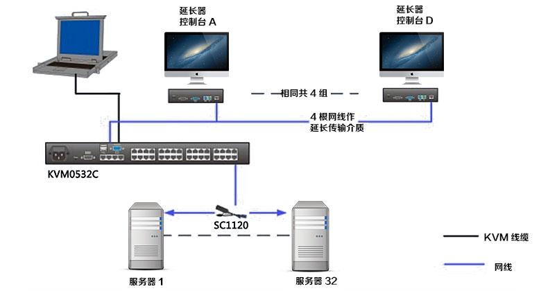 KVM0532C连接示意图