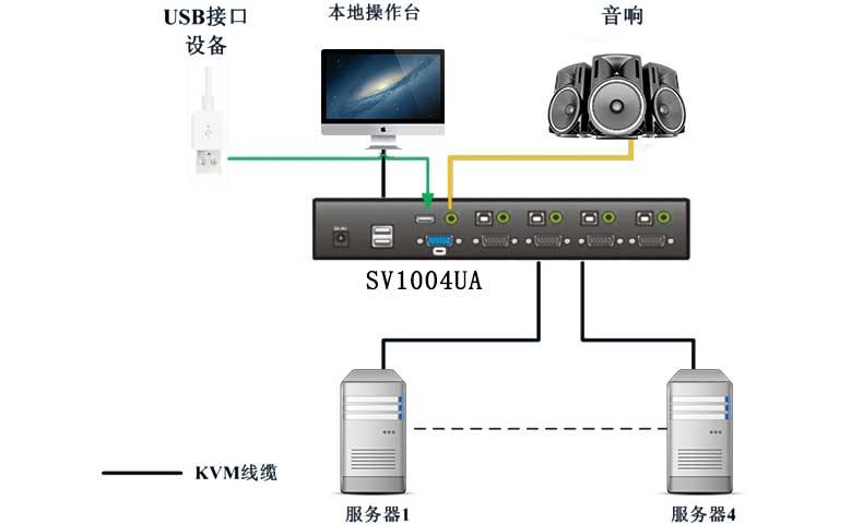 SV1004UAkvm连接示意图
