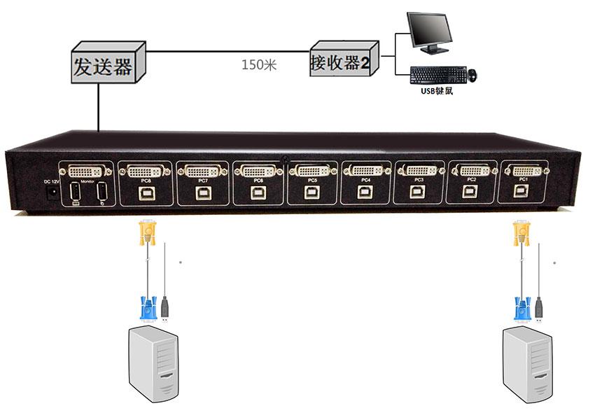 SW1108DVIkvm连接图