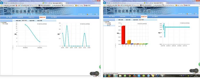 I-view3 KVM管理平台智能分析