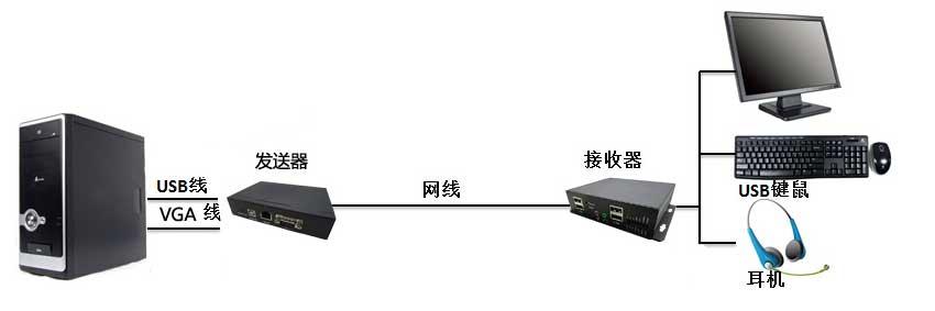 CE055Vga延长器连接图