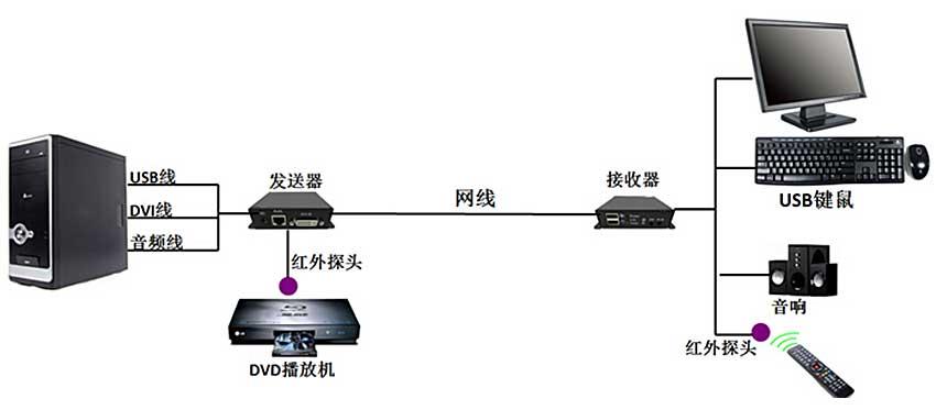 CE070DUA连接图