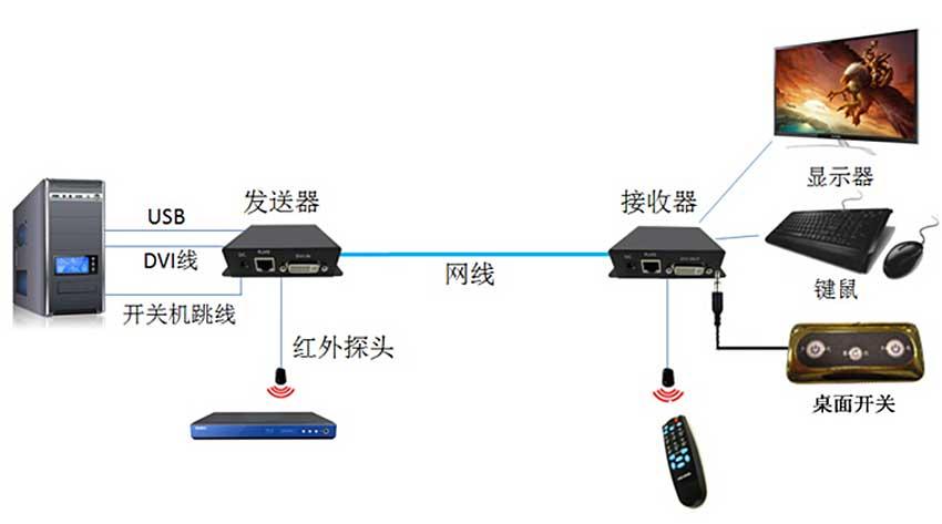 CE100DU延长器连接图