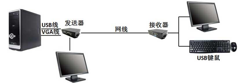 CE100VL-K延长器连接图