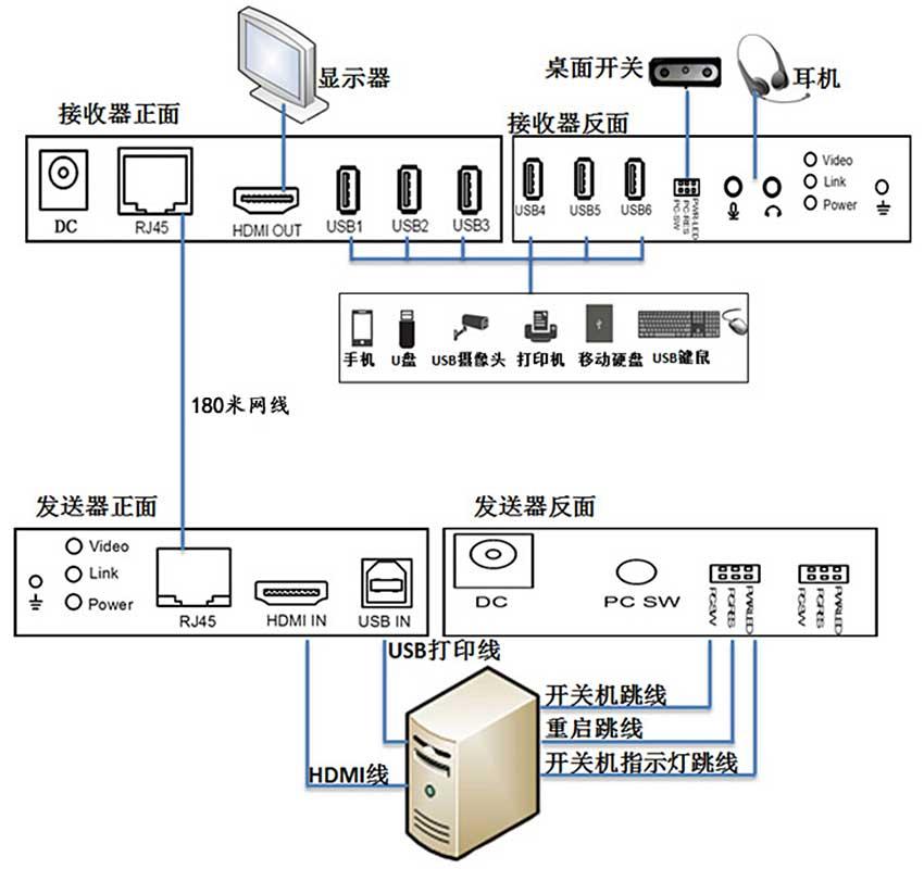 CE180HUAHDMI延长器连接图