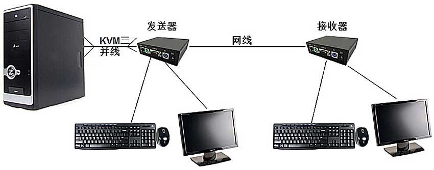 /CE200VLP延长器连接图