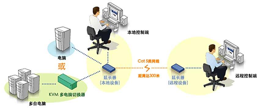 CE200VL延长器连接图