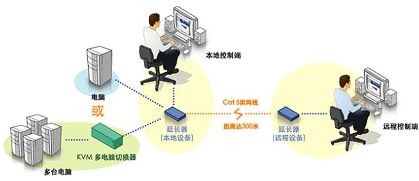 CE300VL延长器连接图