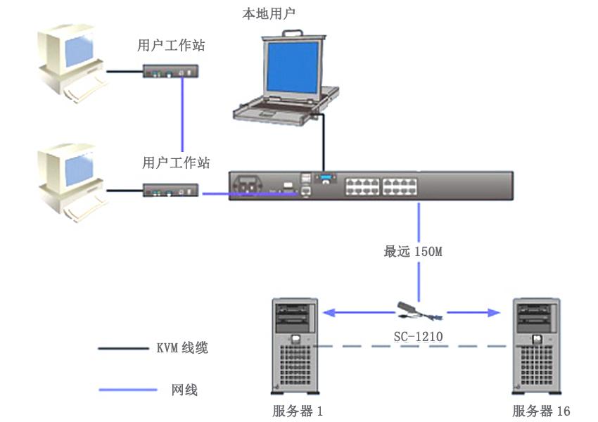 KVM0316C矩阵kvm连接图