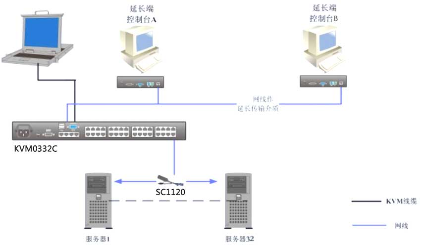 KVM0332C矩阵切换器连接图