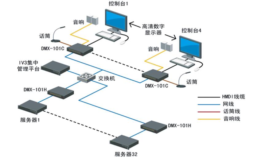 KVM0332C矩阵切换器