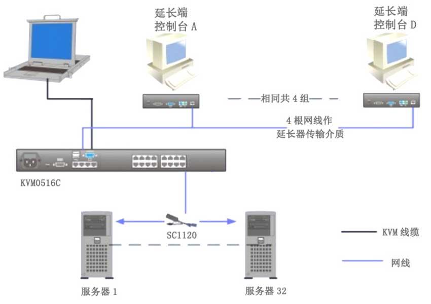 KVM0516C矩阵kvm连接图