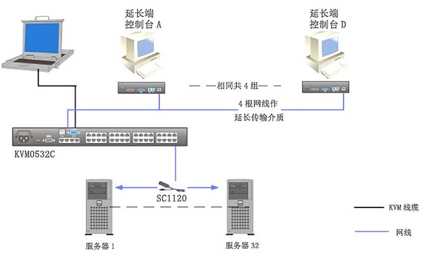KVM0532C矩阵kvm连接图