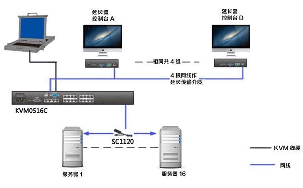 KVM切换器级联