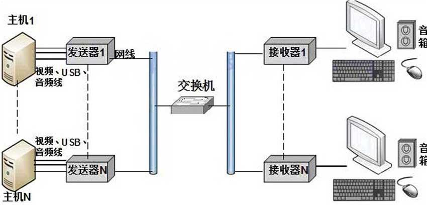 NE120HDUA延长器连接图