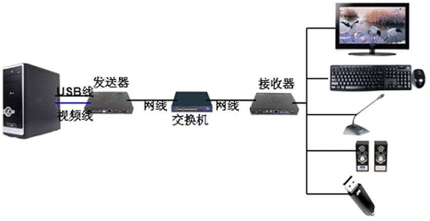 NE120VLUA网络延长器一对一