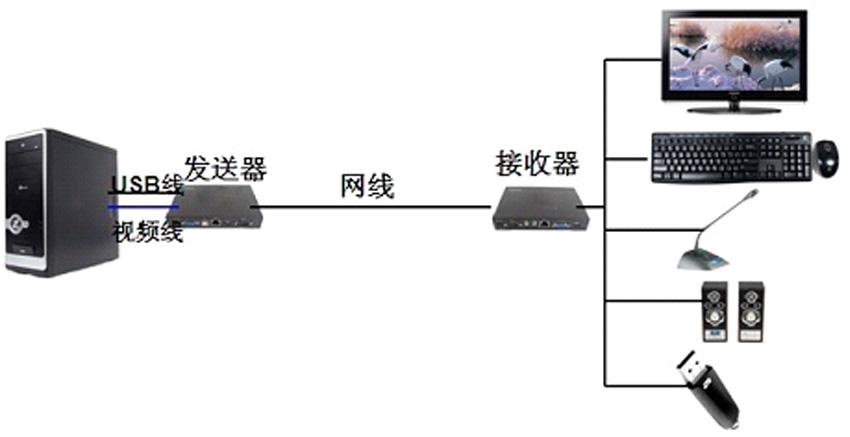 NE120VLUA网络延长器