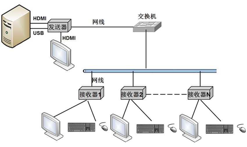 NE200HL网络延长器连接图2