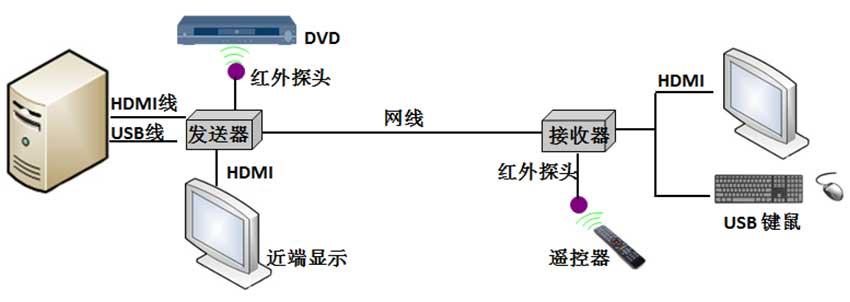 NE200HL网络延长器连接图