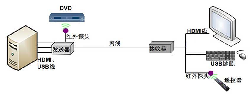 NE200H网络延长器连接图
