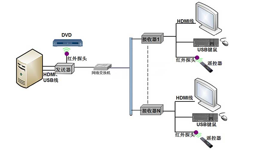 NE200H网络延长器连接图2