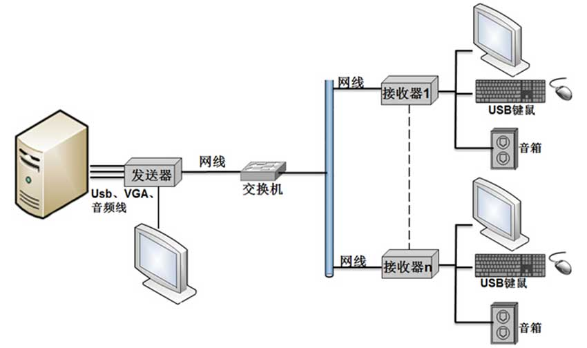 NE200VL网络延长器连接图2