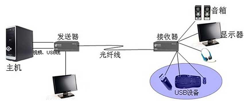 OE500HLU光纤延长器连接图