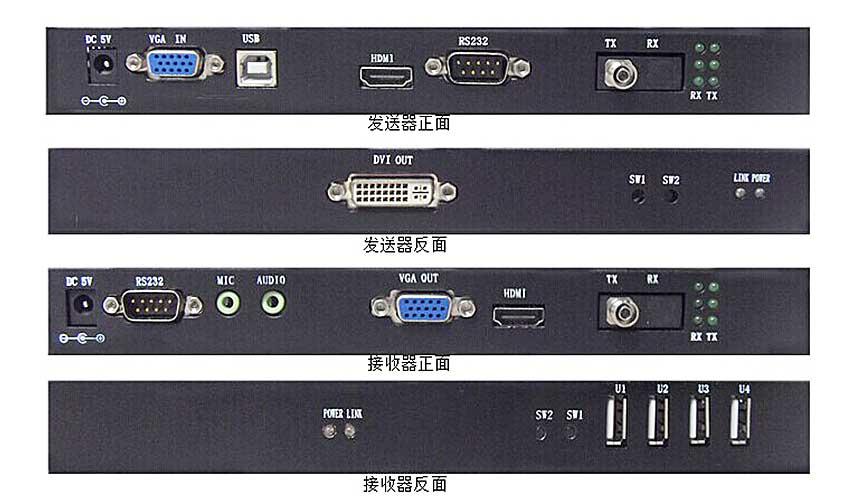 OE500HLUkvm光纤延长器