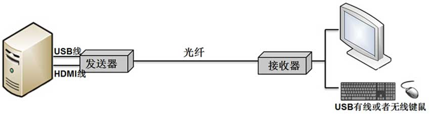 OE500HL光纤延长器连接图