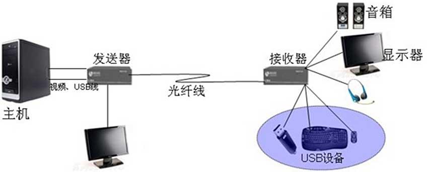OE500VLU光纤延长器连接图