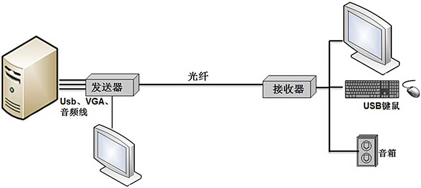 OE500VL光纤延长器连接图