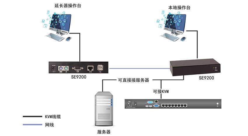 SE9200kvm延长器连接图