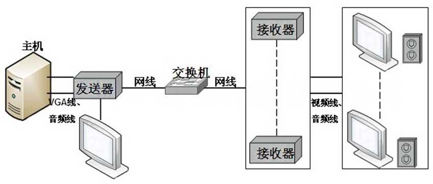 VE200VLA网络延长器