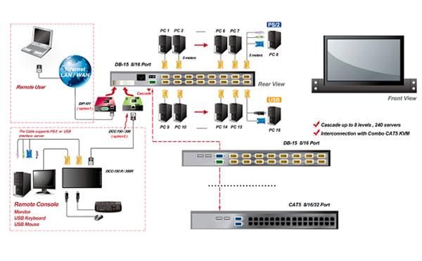 LCD KVM OVER IP切换器