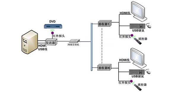 KVM延长器