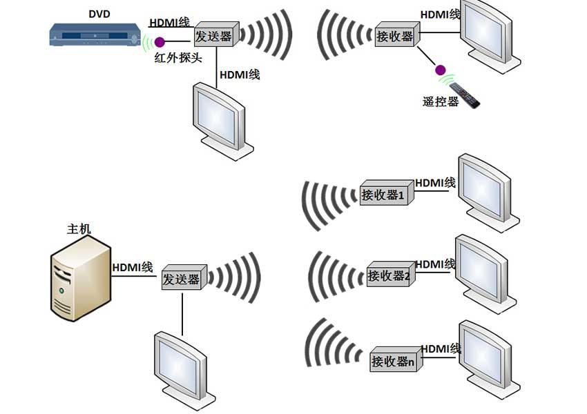 无线延长器连接图